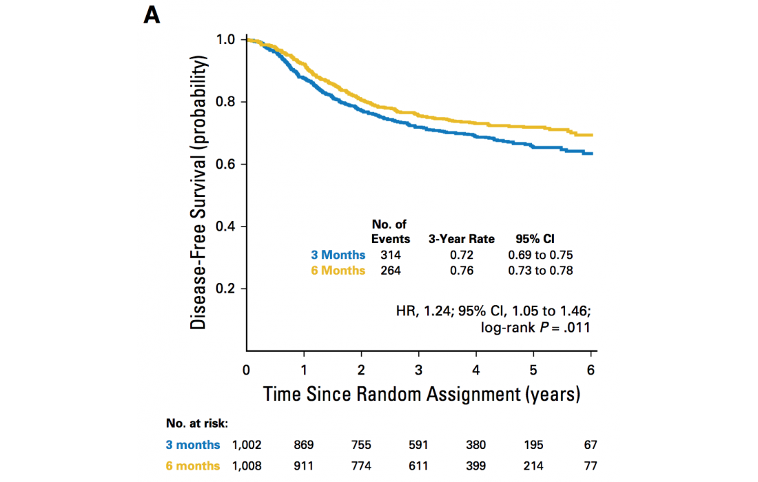 3 Versus 6 Months Of Oxaliplatin Based Adjuvant Chemotherapy For Patients With Stage Iii Colon Cancer Disease Free