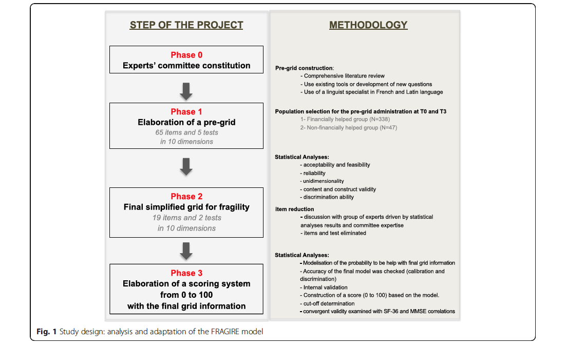 Development and validation of the FRAGIRE tool for assessment an